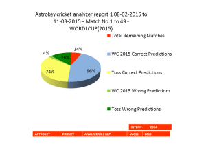 World Cup 2015 Accuracy Report